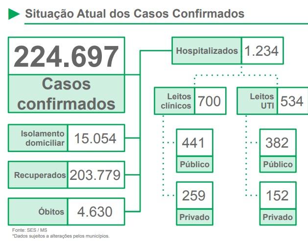Com alta na média móvel de óbitos, Estado registra mais 59 vidas perdidas pela pandemia