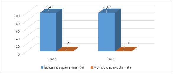 Mato Grosso do Sul supera meta na campanha de vacinação contra febre aftosa